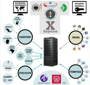 Cybersurveillance NSA